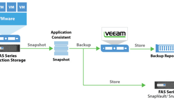 Guide to Veeam ONE Alarms   vMiss net
