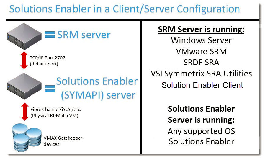 VMAX3 with Solutions Enabler and vSphere SRM 6 0 Configuration Guide -