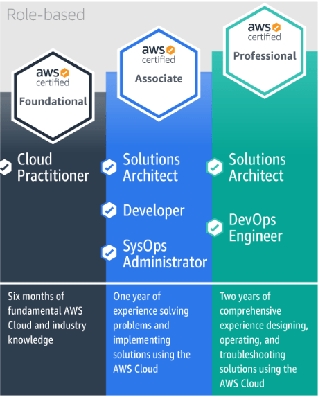 Passed the AWS Cloud Practitioner test -