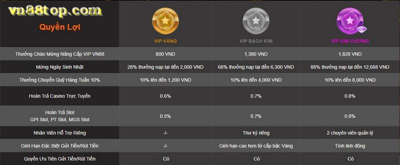 vn88-vip-2