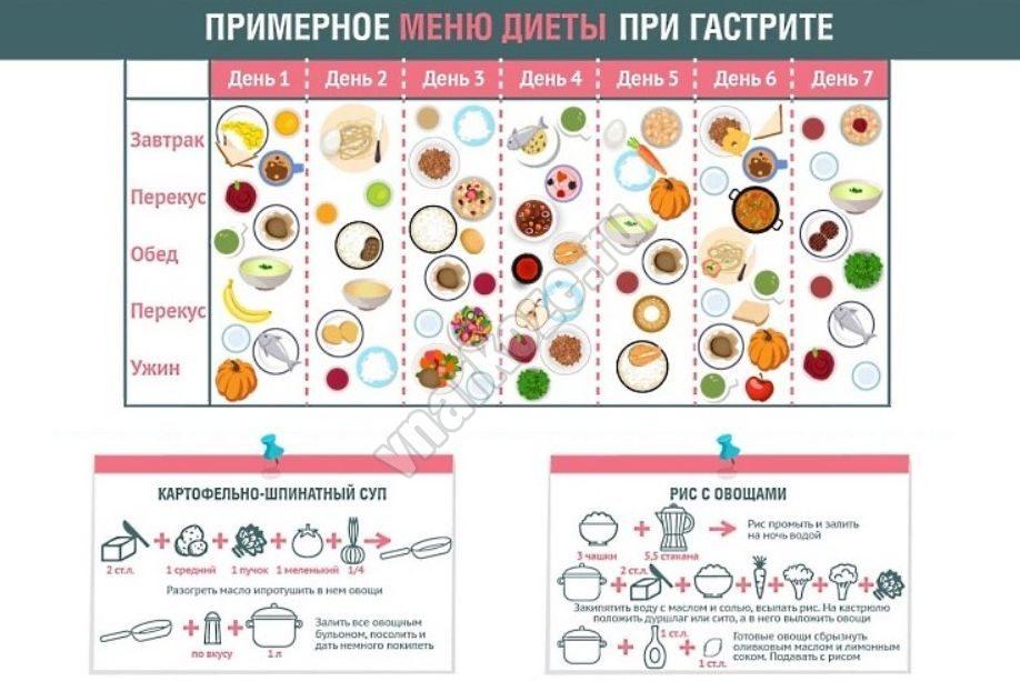 Рецепты диет при гастрите с изжогой