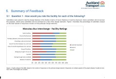How would you rate the design and facilities Source: https://www.scribd.com/doc/299040522/Manukau-Bus-Station-Consultation-Report