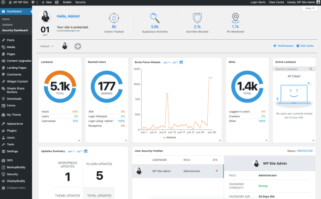 iThemes security Pro dashboard