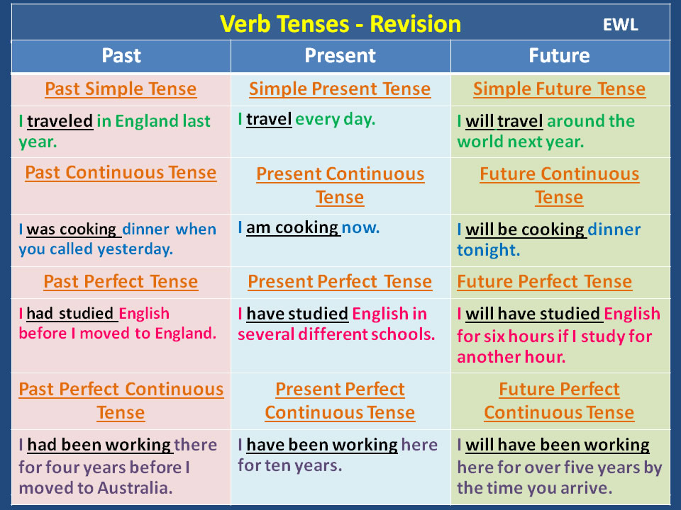 English Future Words Tense List
