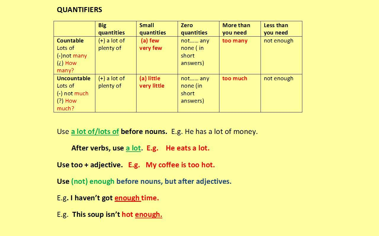 Quantifiers In English Vocabulary Home