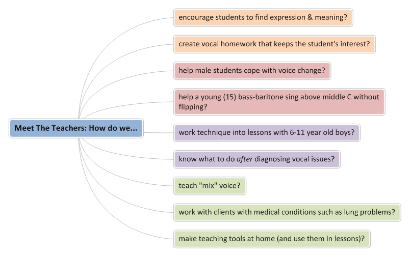 A mindmap showing the questions on singing and voice that Vocal Process will be answering at the Meet The Teachers event