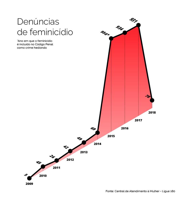 info-feminicidio