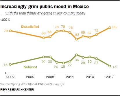 Opinión de los mexicanos acerca de la marcha del país. Elaboró Pew Research Center