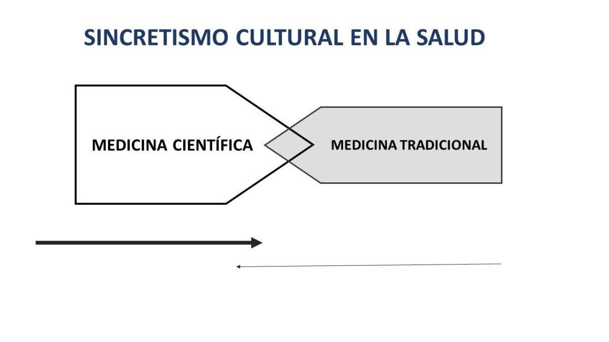 PERSPECTIVA HISTÓRICA DE LA MEDICINA TRADICIONAL Y SU ROL EN LA MEDICINA CONTEMPORÁNEA
