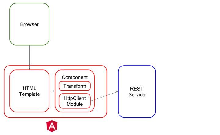 Angular REST API Example - HttpClientModule - Simple Architecture