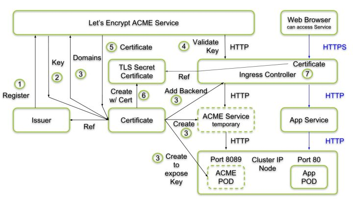cert-manager Architecture for Creation and Delivery of a Certificate