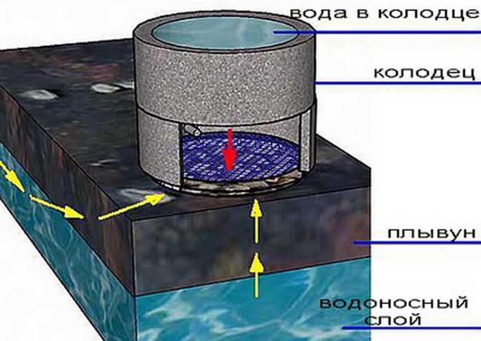Грунтовая вода в выгребной яме. Как убрать грунтовые воды из выгребной ямы? Принципы обустройства выгребных ям