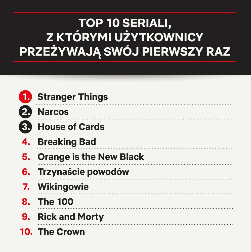 Binge watching na Netfliksie: Top 10 seriali w Polsce
