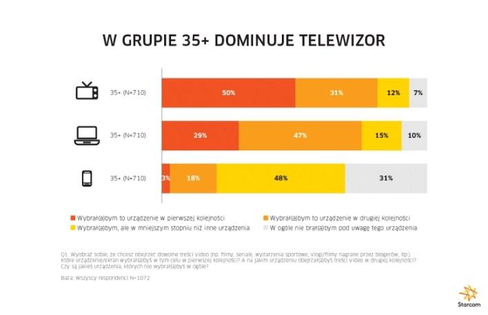Starsi widzowie lubią oglądać na telewizorze