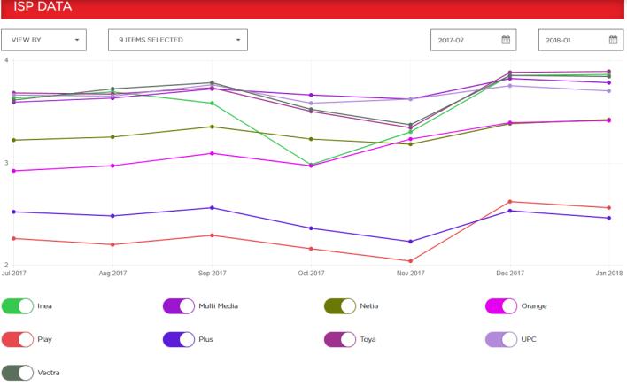 Wykres indeksu prędkości internetu na potrzeby Netfliksa