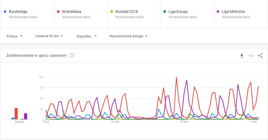 Zainteresowanie wydarzeniami sportowymi w ciągu ostatnich 90 dni / Źródło: Google Trends