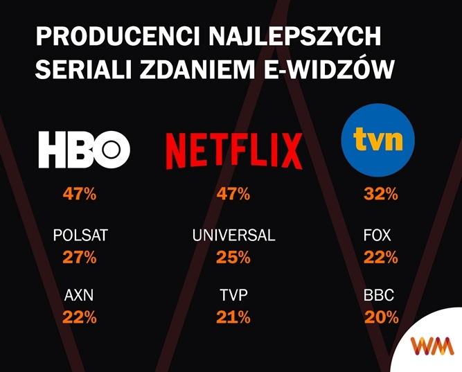 Netflix i HBO GO najlepszymi producentami seriali. Polacy kochają także seriale dostępne w Playerze i IPLI