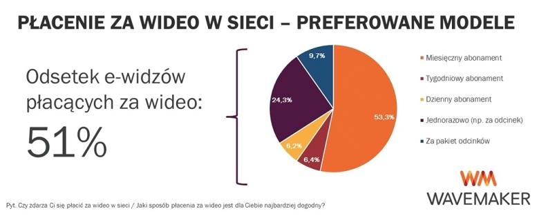 Płacenie za treści wideo w sieci
