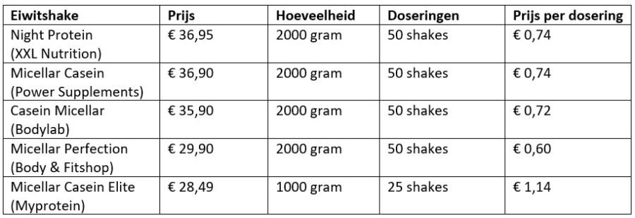 micellar caseine prijzen