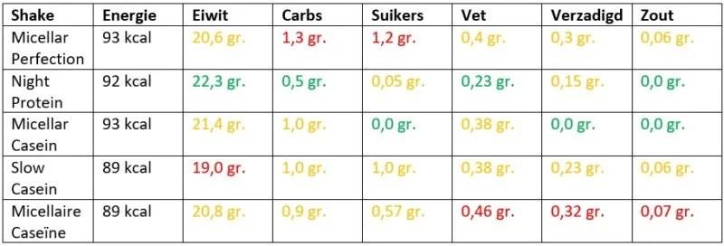 micellar casein vergelijken