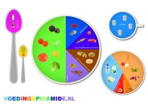 Voedingspiramide-op je bord