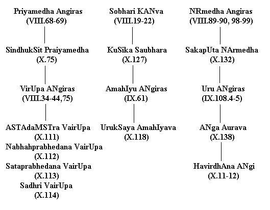 Composers Of Rig Veda.jpg