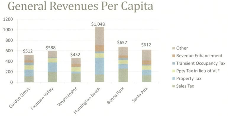 A chart from Bornstein's presentation compares general revenues per capita in Westminster with five neighboring cities.