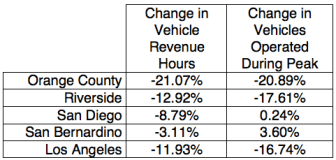 Table: Cuts to Bus Service