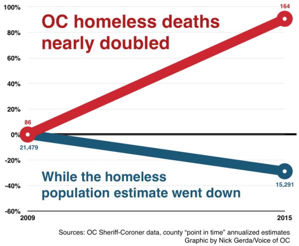 Homeless deaths jump