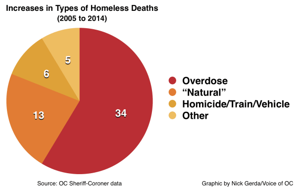 Homeless cause of death increases