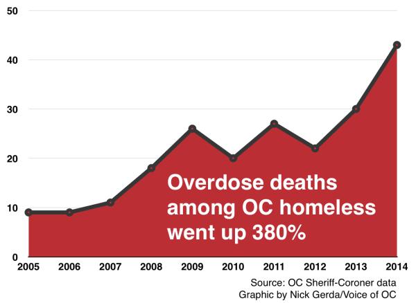 Homeless overdose deaths