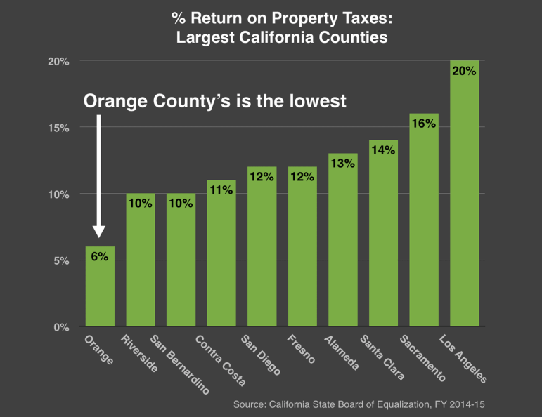 Property tax inequity