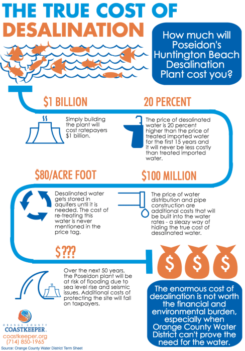 the-true-cost-of-desalination
