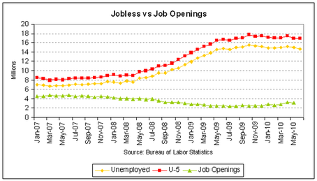 job openings vs jobless 2010-05-thumb-570x326-29516.png