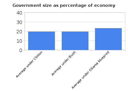 government_size_as_percentage_of_economy.png