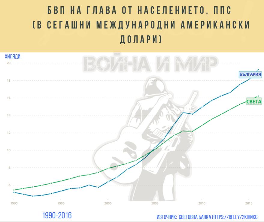 Bulgaria_GDP.PNG