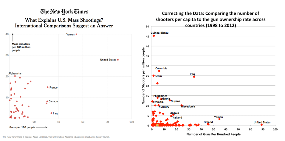 NY-Times-Lankford-vs-Corrected-Data-on-Mass-Public-Shootings