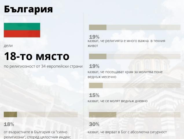 religiousity_bulgaria_2017_graphic_pew