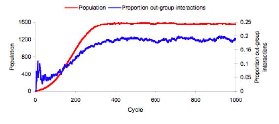 ethnocentric_Figure2