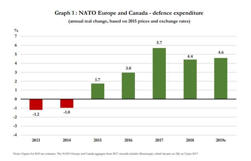 Разходите на страните в НАТО в Европа и Канада от 2013 до 2019 г., процента промяна на годишна база спрямо 2015 г. Източник: прессъобщение на НАТО от 29 декември 2019 г.