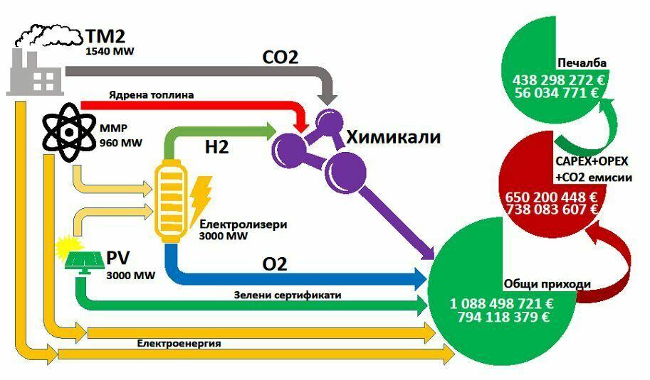 """Предвижда се изграждане на Индустриален комплекс """"Марица-Изток"""", който ще включва мините, ТЕЦ в региона, фотоволтаични паркове, модулни ядрени реактори и химически заводи. Схема: Нуклеон Консултинг"""