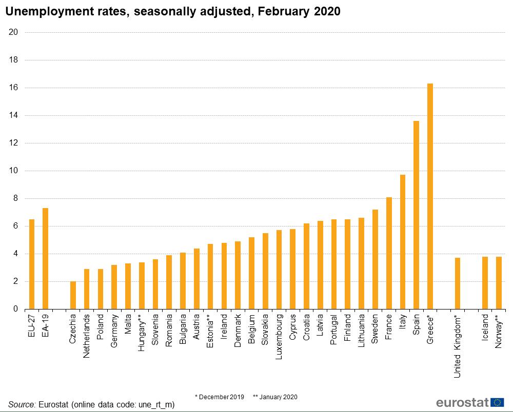 Заговорихме и за работещите - в България безработицата е от ниските в евросъюза. В Румъния работа имат 65,6% от хората на трудоспособна възраст, докато в България - 68,5%. А безработицата, която мери НСИ, е под средното за съюза.