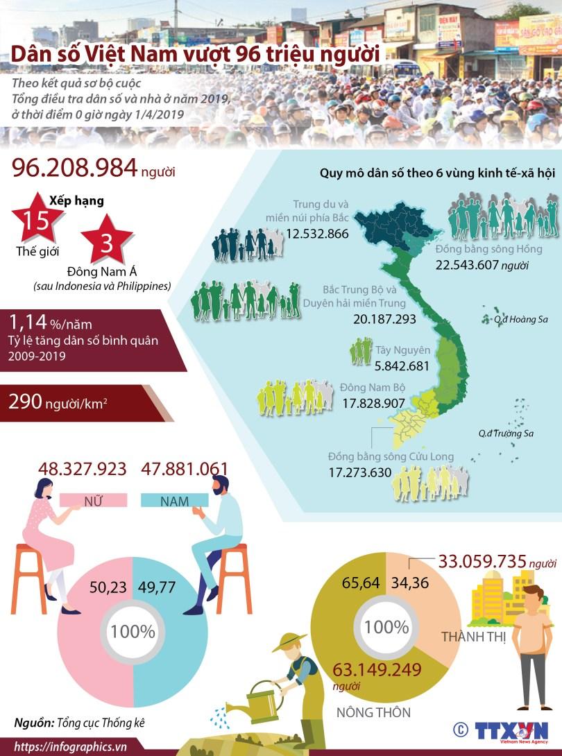 របាយការណ៍ជំរឿនឆ្នាំ ២០១៩ ។ រូបៈ Infographics.vn