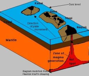 Hotspot Volcanoes  Hawaii and Yellowstone Lesson #9