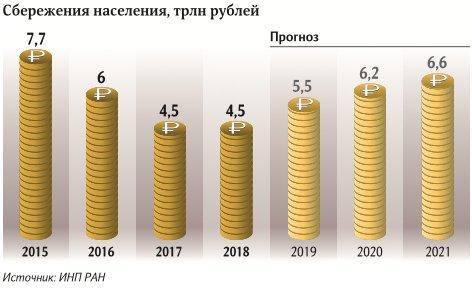 В 2019-м россияне накопят на четверть больше