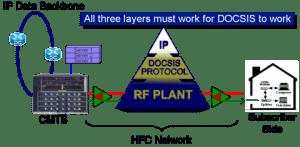 DOCSIS cable modem registration