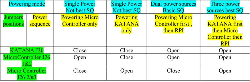Allo Katana DAC power options