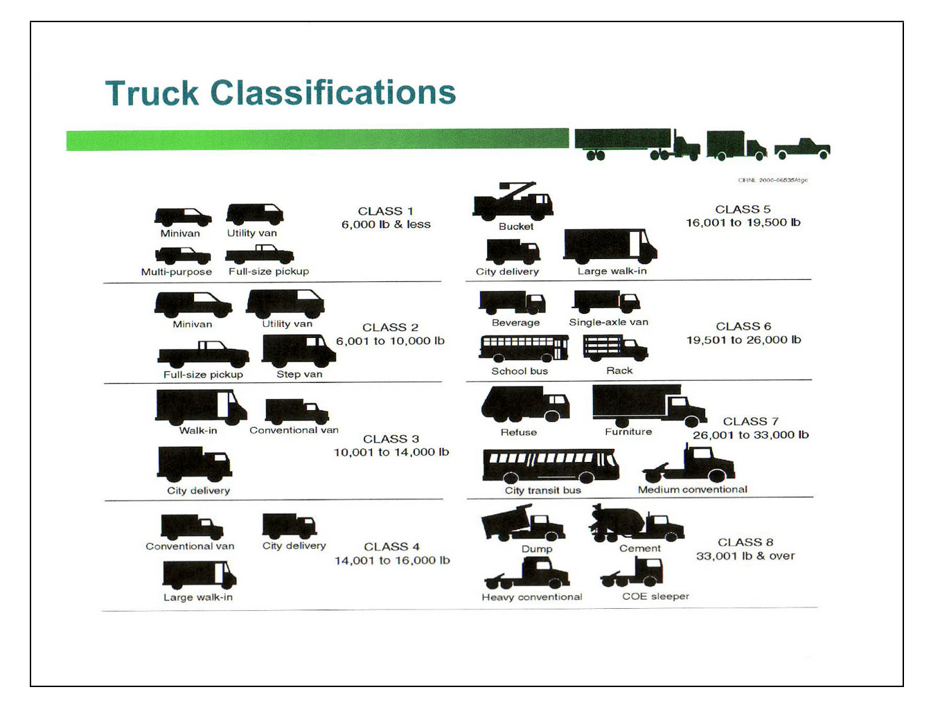 Truck Weight Rating Class
