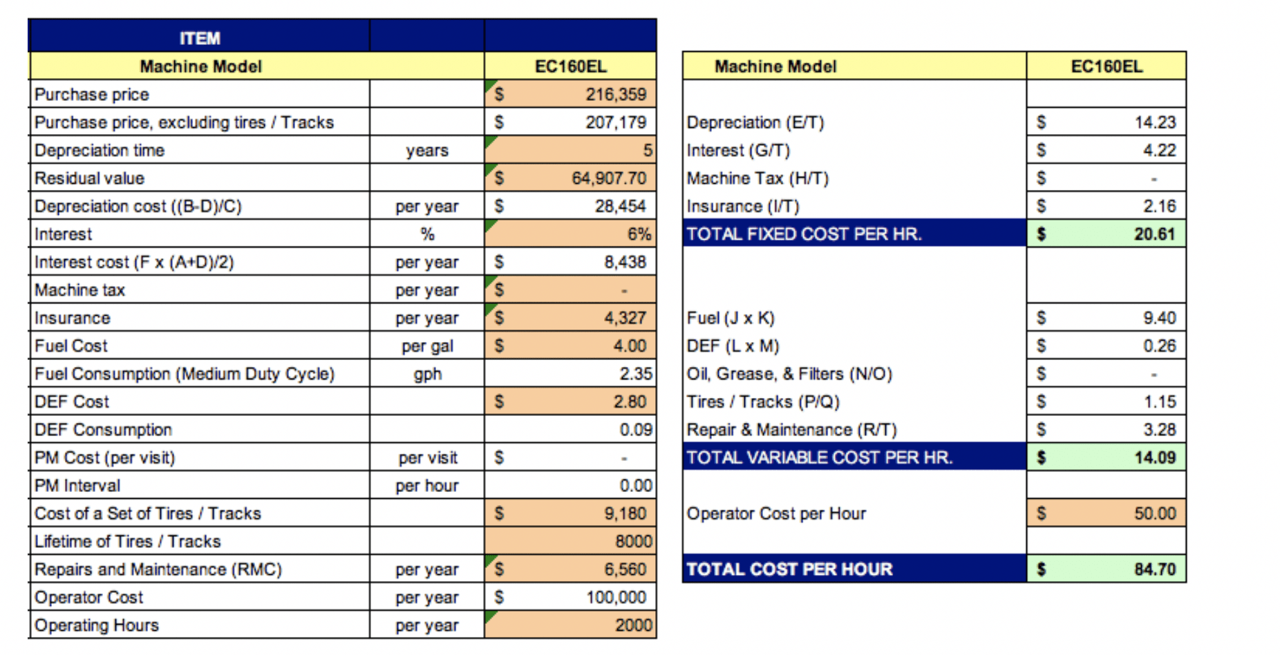 Evaluating Total Cost Of Ownership For Used Equipment