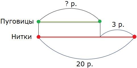 Рисунок к заданию 2.2 стр. 107 учебник часть 2 по математике 3 класс Моро